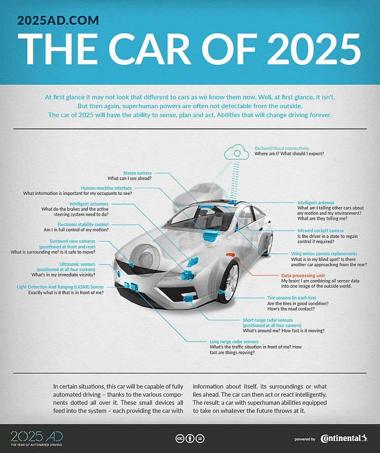 Cars of 2025