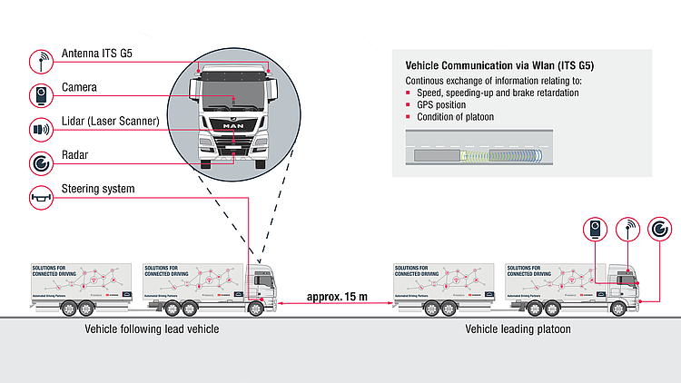 PLATOONING WHEN AUTOMATED TRUCKS DELIVER YOUR GOODS - 3
