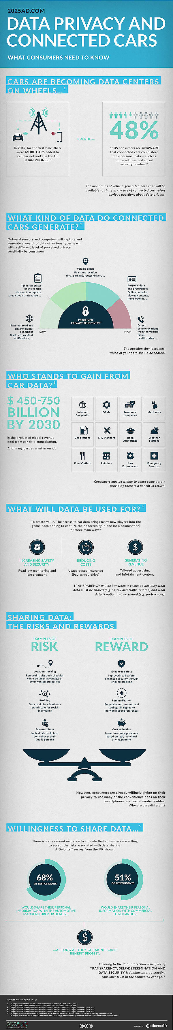 INFOGRAPHIC DATA PRIVACY AND CONNECTED CARS 2