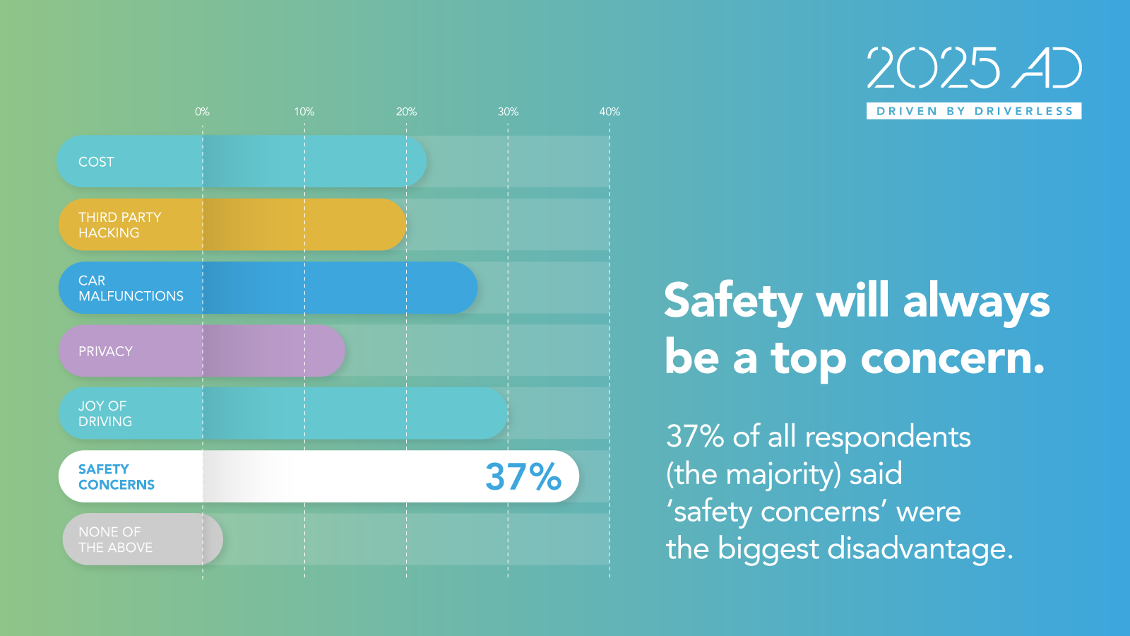 Safety is a top concern 2025AD