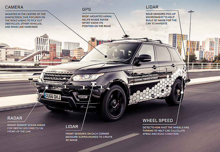 csm_Ingredients-of-a-driverless-JLR_4_19da9710dd